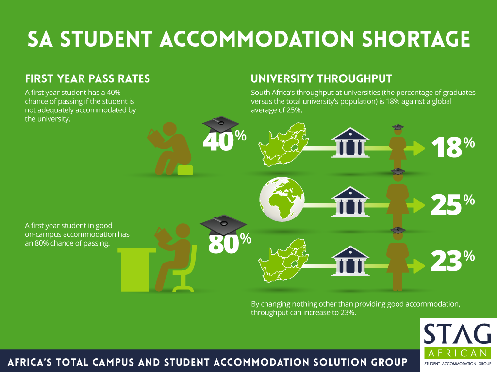 Press release: Accommodation shortage linked to high student failure rate